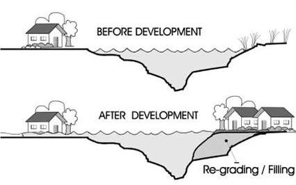 Before and after development diagram