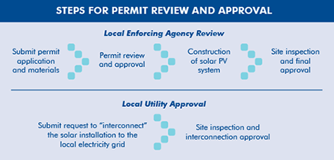 Steps for Solar Permit Review and Approval